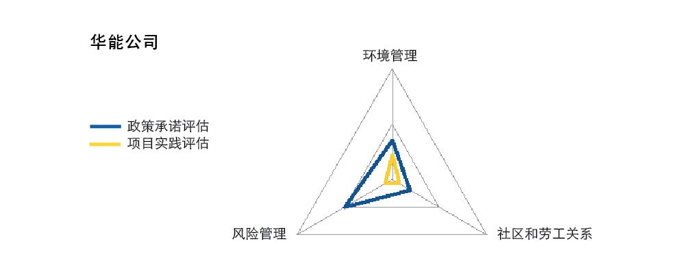 Huaneng assessment cn.jpg