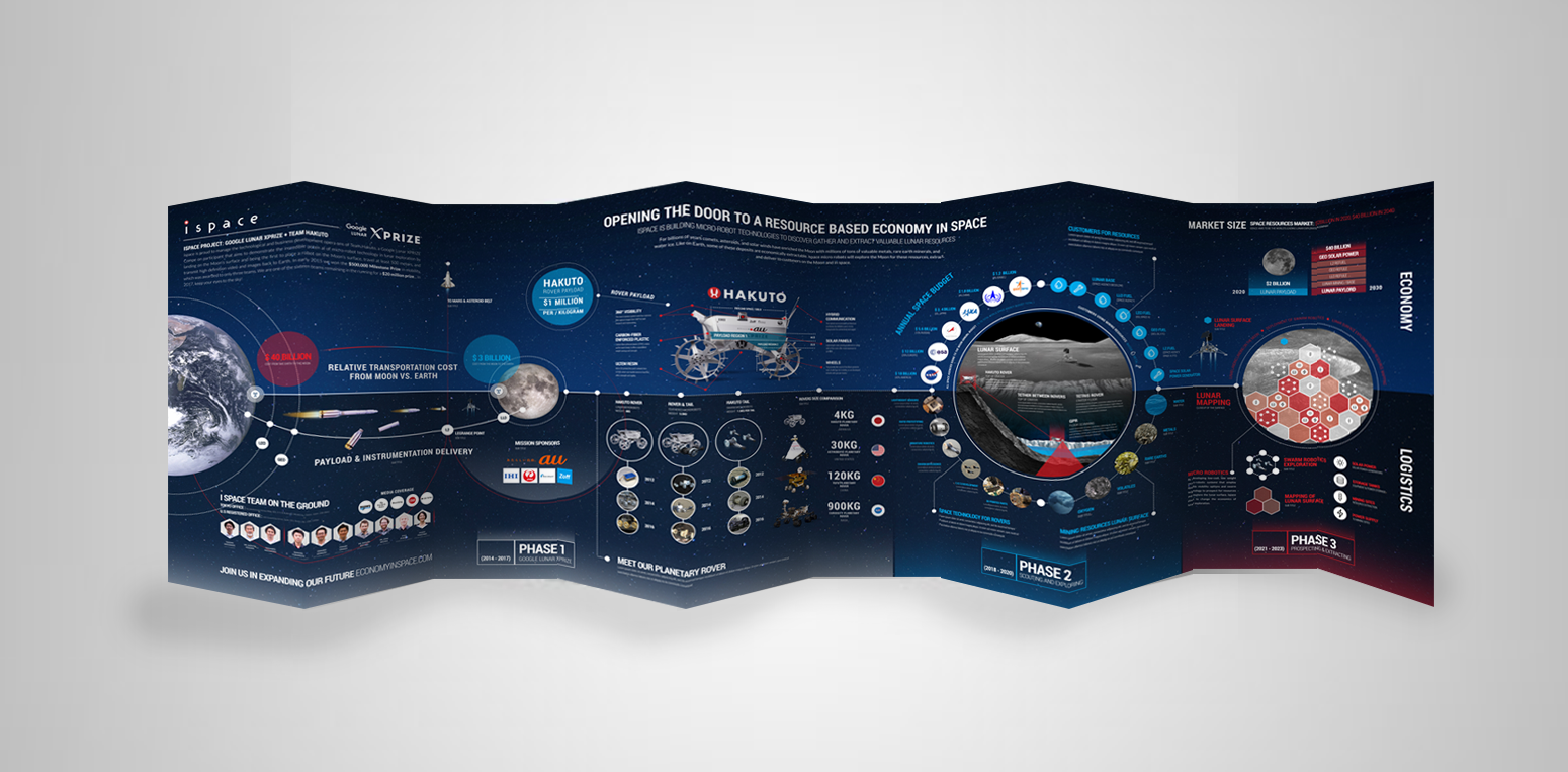 Infographic design for wall posters and fold-out brochures.
