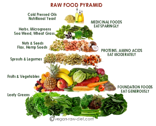 'Slightly' different to our other food pyramid