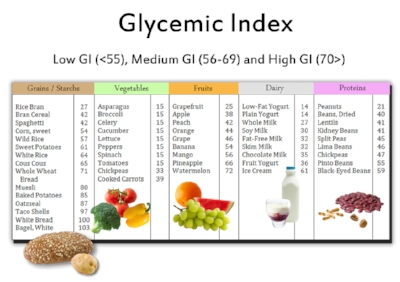 Gi Chart low high foods index