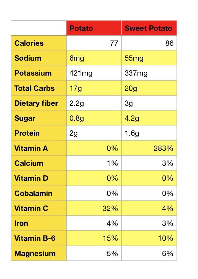 raw regular sweet potato carbs calories chart protein vitamins minerals compare comparison superfood