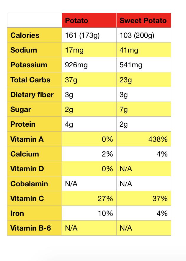 baked potato sweet potato choice vitamins comparison calories carbs