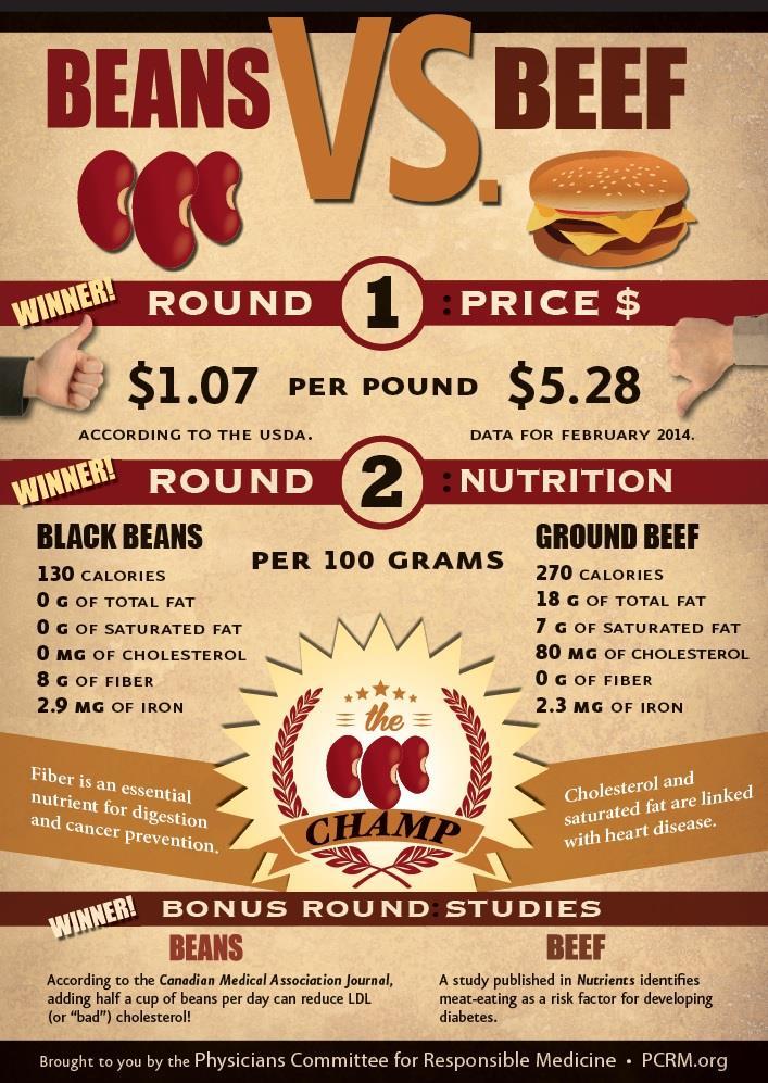 Beans-vs-Beef-Infographic.jpg