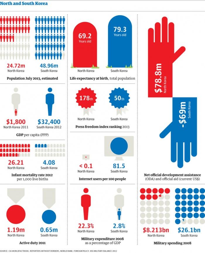 Source:http://www.theguardian.com/world/datablog/2013/apr/08/south-korea-v-north-korea-compared