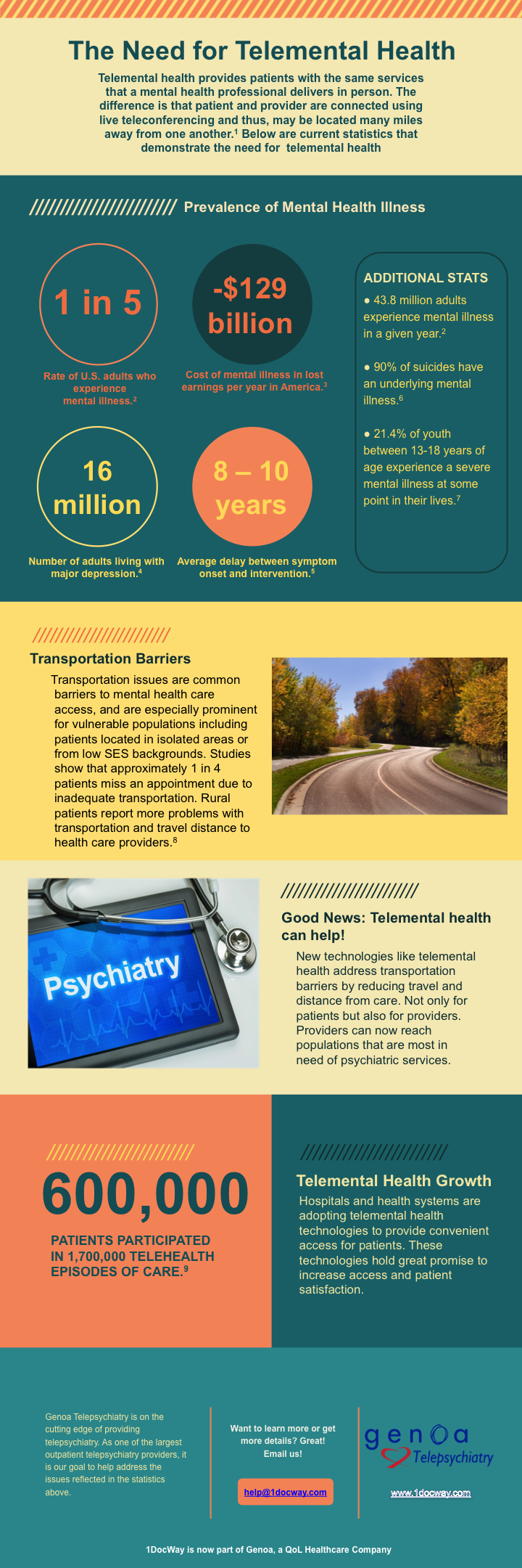 1.  Malhotra, S., Chakrabarti, S. & Shah, R., (2013). Telepsychiatry: Promise, potential, and challenges. Indian Journal of Psychiatry. 55(1), 3–11. Retrieved January 19, 2016 from http://www.ncbi.nlm.nih.gov/pmc/articles/PMC3574452/. 2. Any Mental Illness (AMI) Among Adults. (n.d.). Retrieved October 23, 2015, from http://www.nimh.nih.gov/health/statistics/prevalence/any-mental-illness-ami-among-adults.shtml 3. Insel, T.R. (2008). Assessing the Economic Costs of Serious Mental Illness. The American Journal of Psychiatry. 165(6), 663-665 4. Major Depression Among Adults. (n.d.). Retrieved January 16, 2016, from http://www.nimh.nih.gov/health/statistics/prevalence/major-depression-among-adults.shtml 5. Kessler, R.C., et al. (2005). Prevalence, Severity, and Comorbidity of 12-Month DSM-IV Disorders in the National Comorbitity Survey Replication. Archives of General Psychiatry, 62(6), 593–602. Retrieved January 16, 2016, from http://archpsyc.jamanetwork.com/article.aspx?articleid=208671 6. U.S. Department of Health and Human Services. (1999). Mental Health: A Report of the Surgeon General. Rockville, MD: U.S. Department of Health and Human Services, Substance Abuse and Mental Health Services Administration, Center for Mental Health Services, National Institute of Mental Health. Retrieved January 16, 2016, from http://profiles.nlm.nih.gov/ps/access/NNBBJC.pdf 7. Any Disorder Among Children. (n.d.) Retrieved January 16, 2016, from http://www.nimh.nih.gov/health/statistics/prevalence/any-disorder-among-children.shtml 8.  Williams, M., Pfeffer, M., & Boyle, J.. (2009). Telepsychiatry in the Emergency Department: Overview and Case Studies. Retrieved January 19, 2016, from http://www.hasc.org/sites/main/files/file-attachments/telepsychiatryprogramsed.pdf 9. American Hospital Association. (2015). The Promise of Telehealth for Hospitals, Health Systems and Their Communities. Retrieved January 16, 2016, from http://www.aha.org/research/reports/tw/15jan-tw-telehealth.pdf