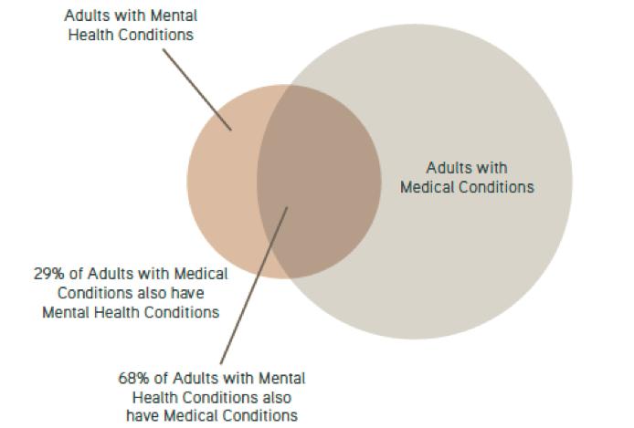Source: American Hospital Association, 2012
