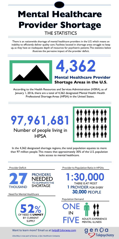 Statistics retrieved from: www.hrsa.gov,www.doh.wa.gov, www.datawarehouse.hrsa.gov and www.nami.org