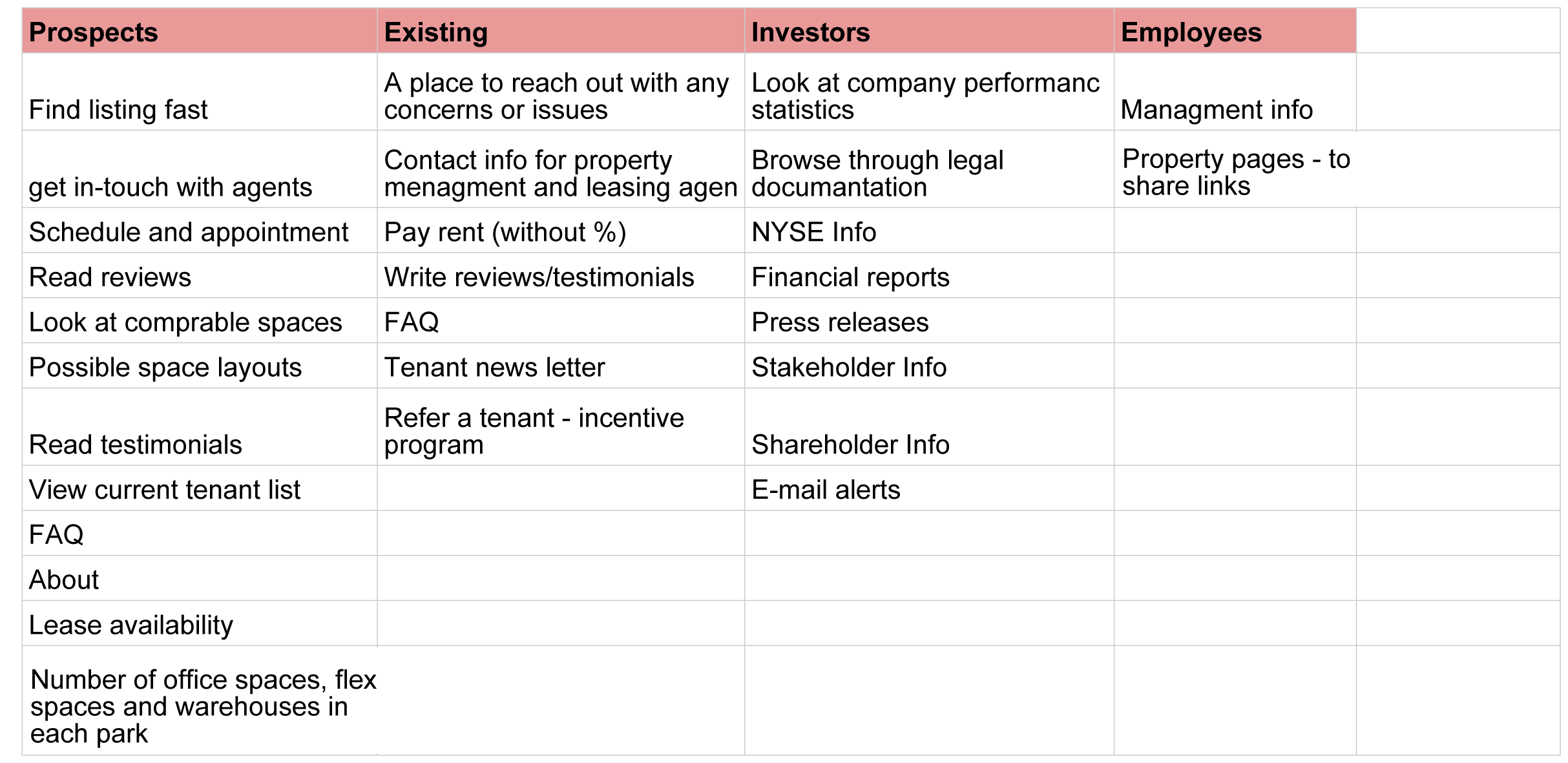 PS Business Parks Targeted Audiance - Sheet1.png