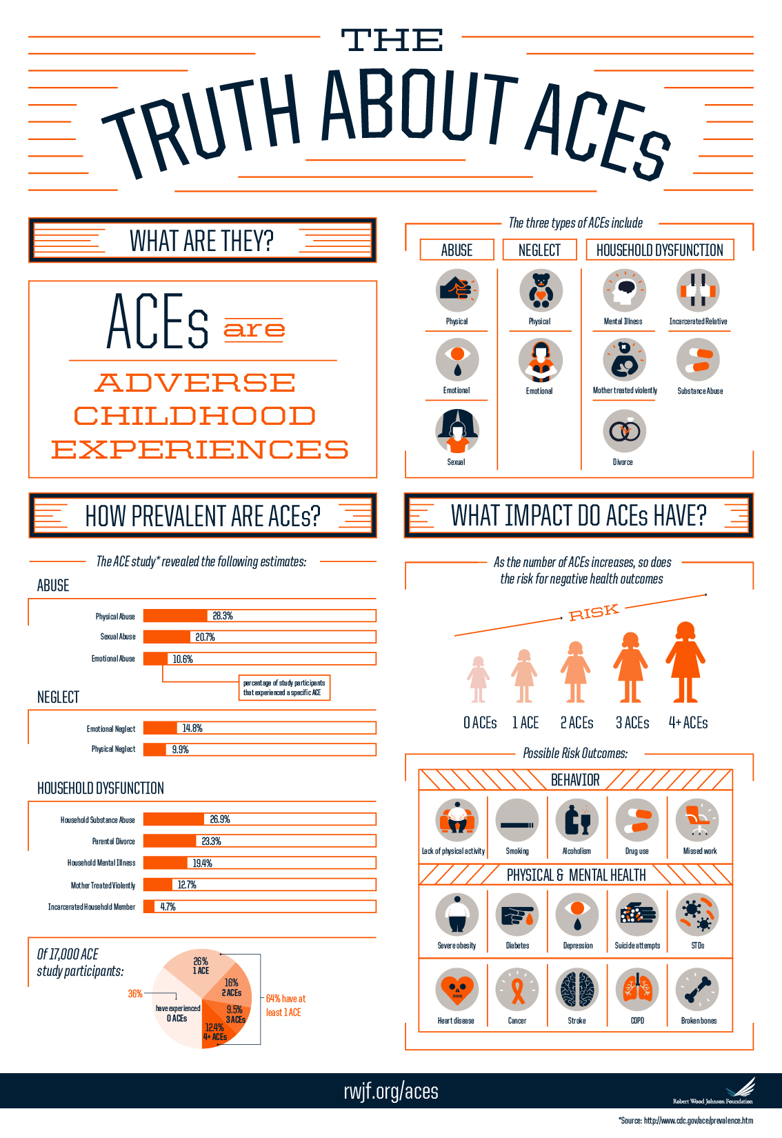 ACEs_infographic_web_2015.4.5_v2.jpg