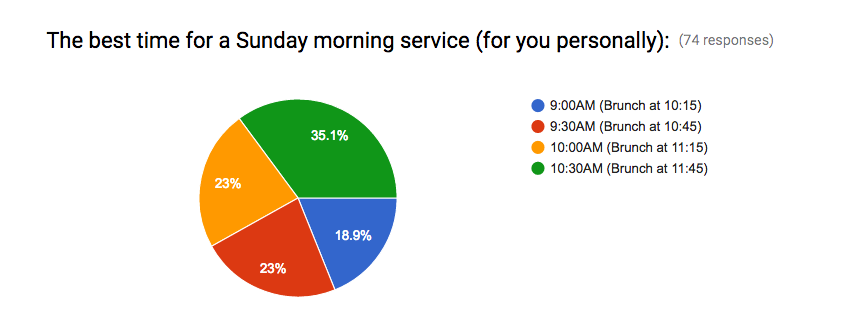 The largest response reflects the very practical aspect that we have to set up three hours before church begins.