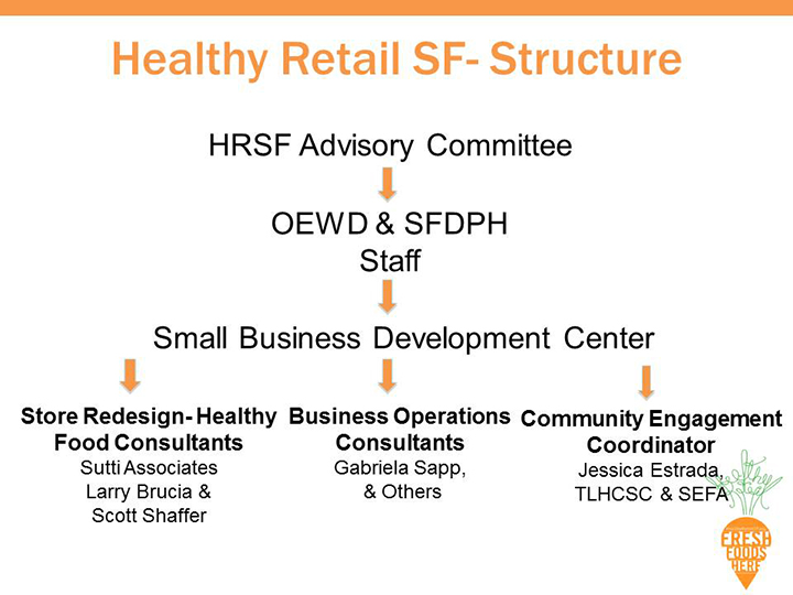 Slide10_health-retail-san-francisco.jpg