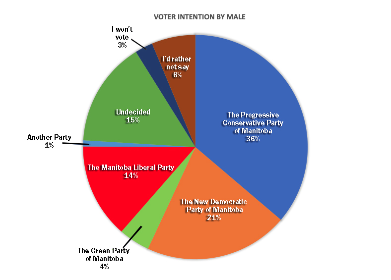 Voter Intention by MaleFINALVERIFIED.jpg