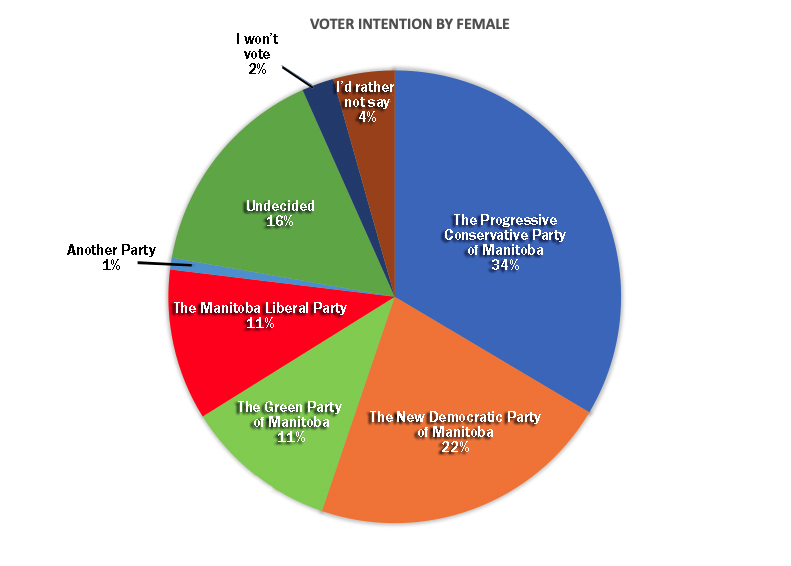 Voter Intention by Female_FINALVERIFIED.jpg