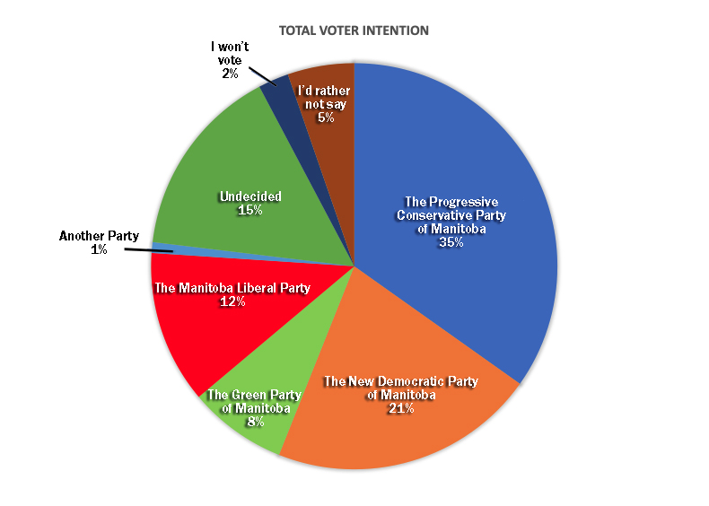 Total Voter Intention_FINALVERIFIED.jpg