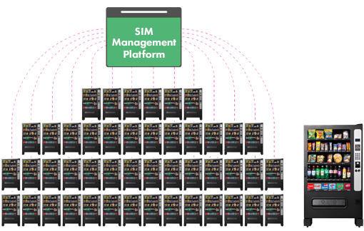It's like getting 10,000 phone bills every month  When SIMs go into machines often it's tens of thousands of machines which means tens of thousands of phone bills. The platform helps you understand and manage all that data.