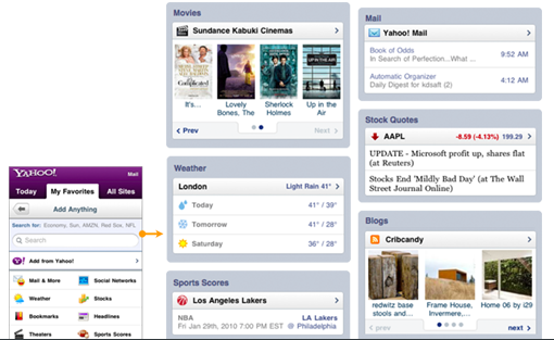 Add Anything with 2 click personalization  The site had three tabs of content: editorially-driven stories, links to other Yahoo! properties and two click personalization—where the user could add anything..