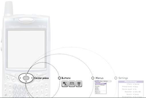 Organising the experience with progressive disclosure   The dominate interaction of the Treo was using the center button on the 5-way controller. From there interactions where  hieraticallyorganized into buttons, menus and settings.