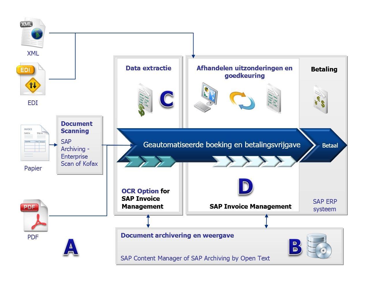 Figuur  1  : architectuur SAP Invoice Management
