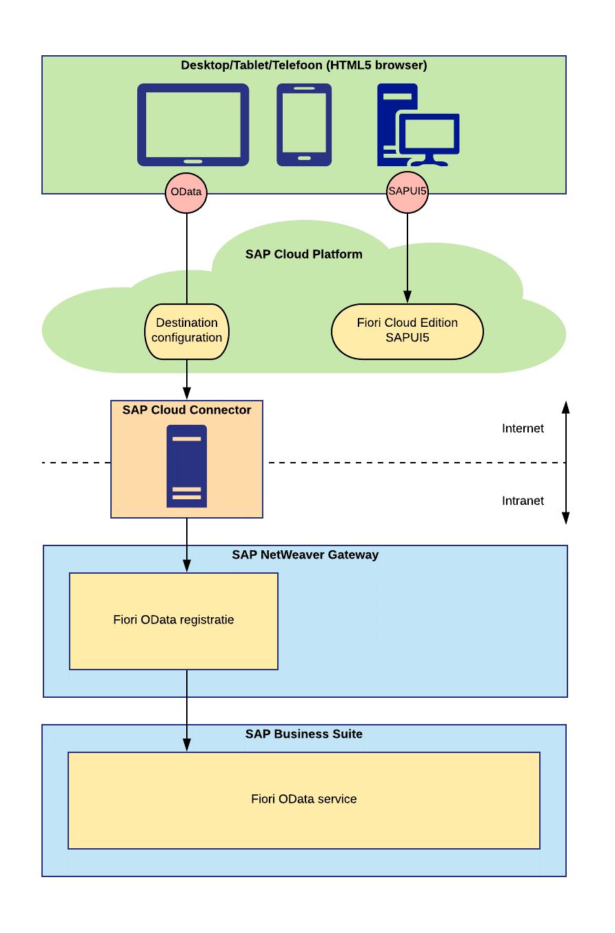 Figuur 2: Hybride scenario