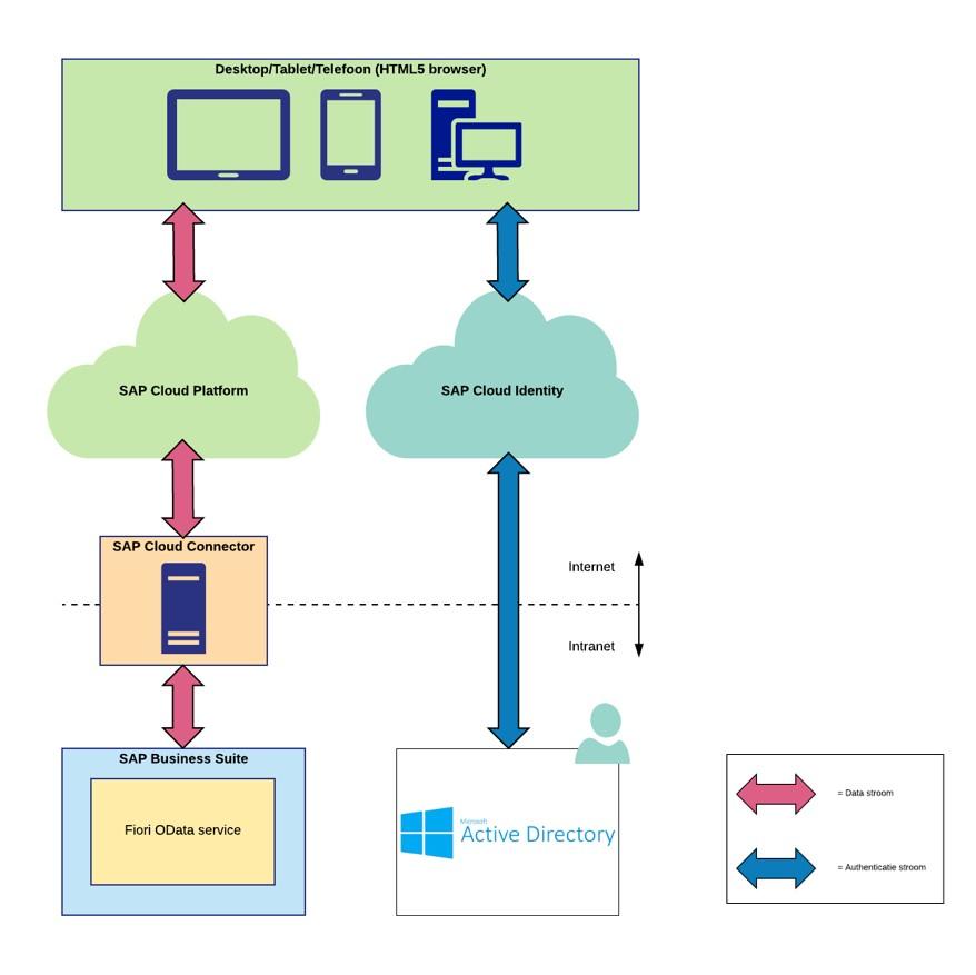 Figuur 5: Voorbeeld opzet user- en identity management