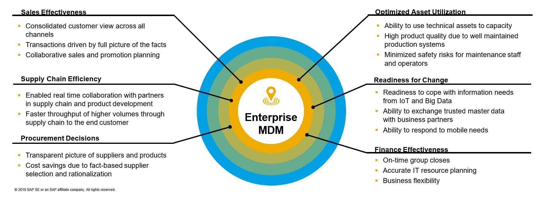 Master Data Management is an integral part of the solution v2.jpg