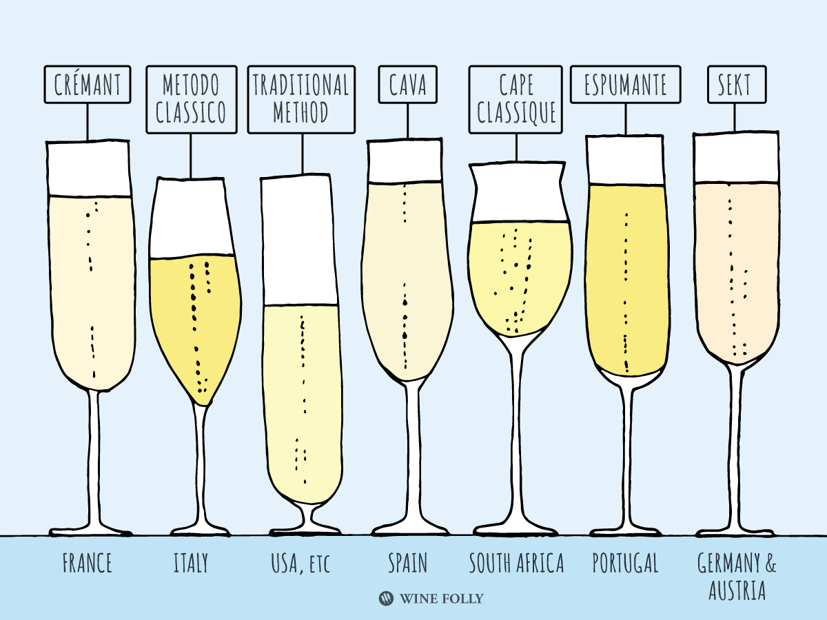 types-of-traditional-method-sparkling-wines.png