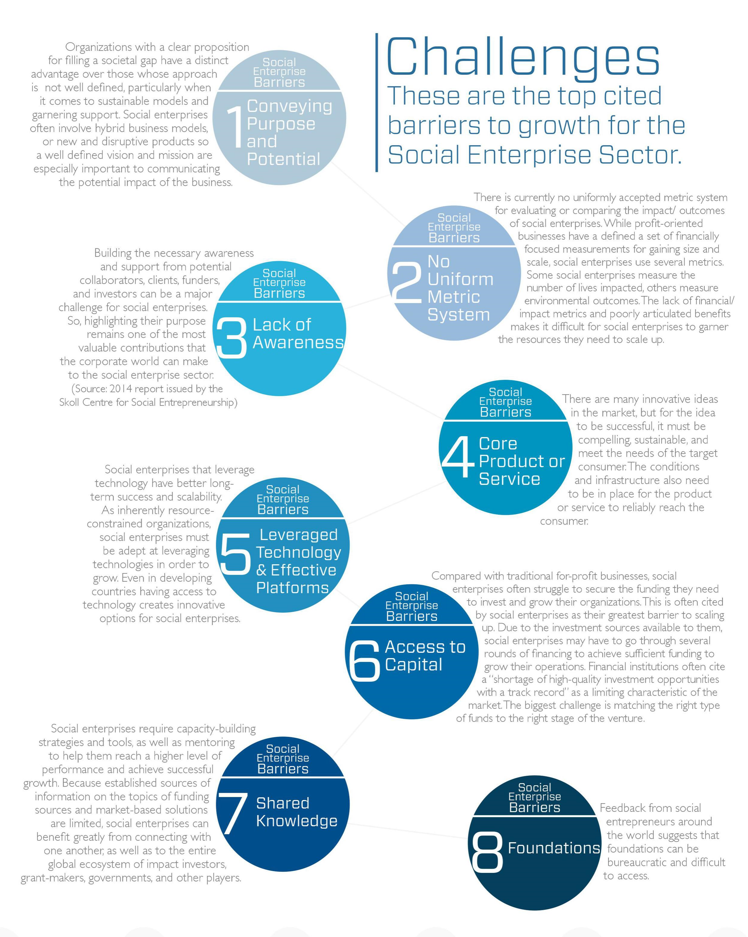 Challenges to Growth - Social Enterprise