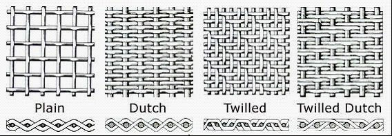 This image shows different ways of weaving  metal , but the concept is the same. Satin fabrics are woven more like last two sketches. Essentially, the longer the crosswise grain and tighter the overall weave, the shinier and softer the fabric.