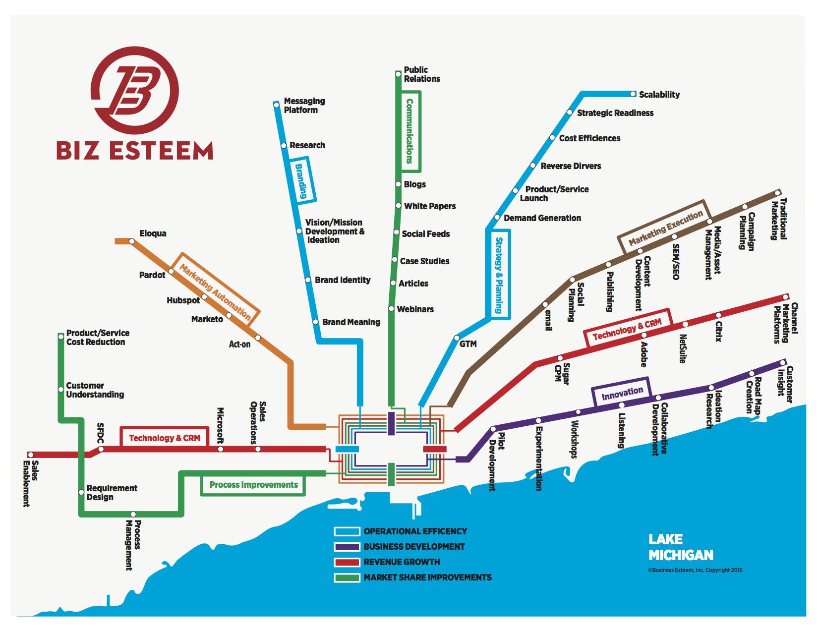 Biz Esteem System Map