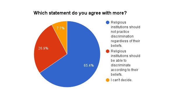 Results from 2016 Level Ground Religious Liberty Survey