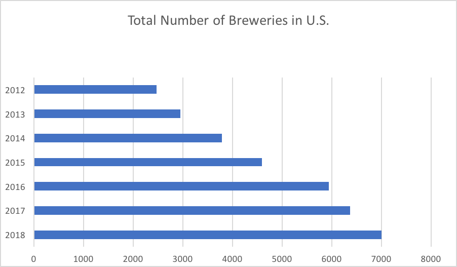 DATA SOURCE: Brewer's Association