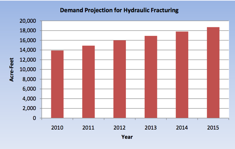 Source: Report jointly prepared by Colorado Division of Water Resources, the Colorado Water Conservation Board, and the Colorado Oil and Gas Conservation Commission.