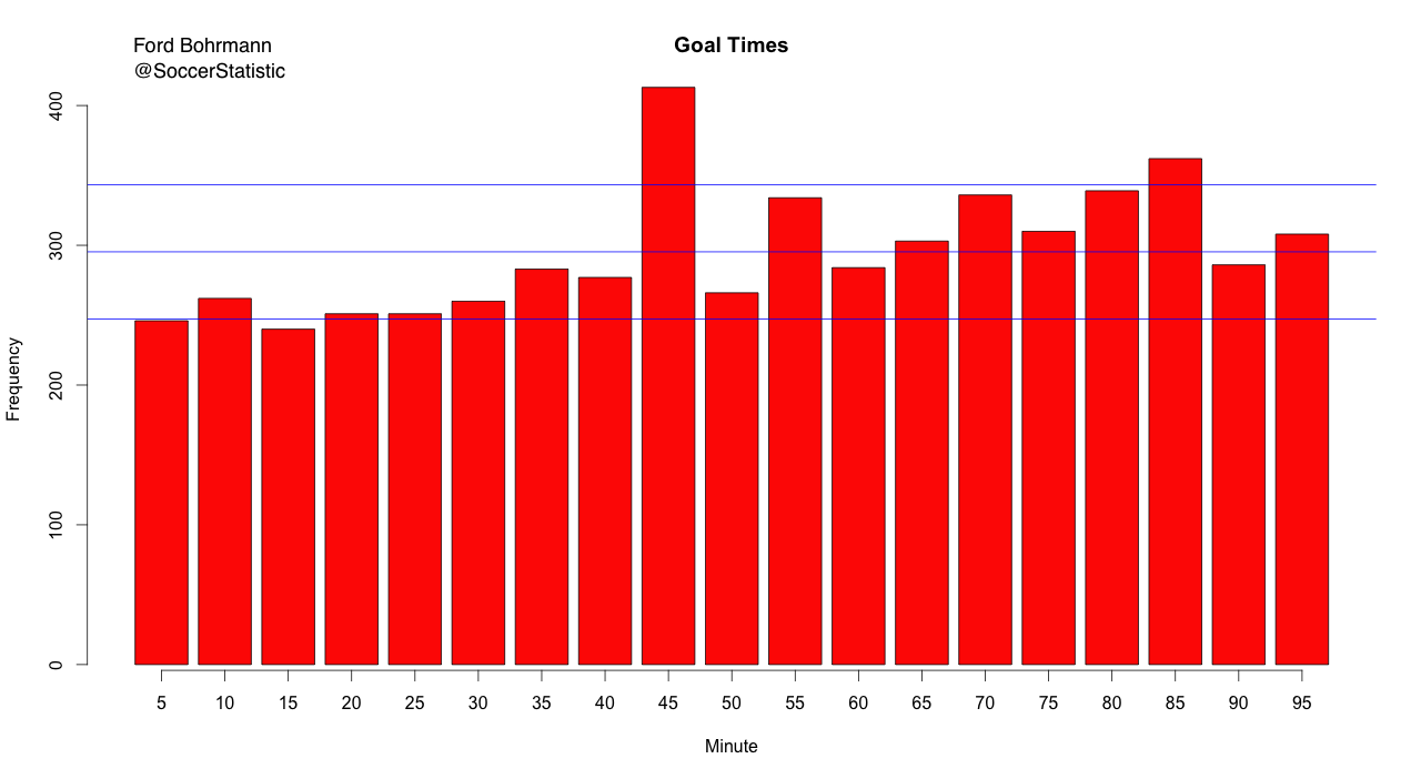 Goal Time Analysis — Soccer Statistically