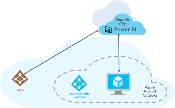 Power BI Analysis Services Connector and Azure Active Directory