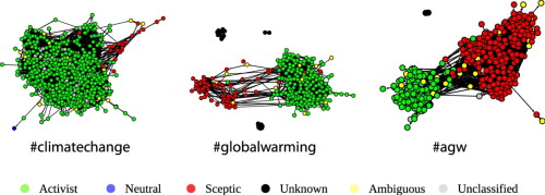 """Distribution of attitudes across interaction networks of Twitter users communicating about climate change. Graphical abstract of """" Network analysis reveals open forums and echo chambers in social media discussions of climate change ,"""" Williams, McMurray, Kurz & Lambert 2015."""