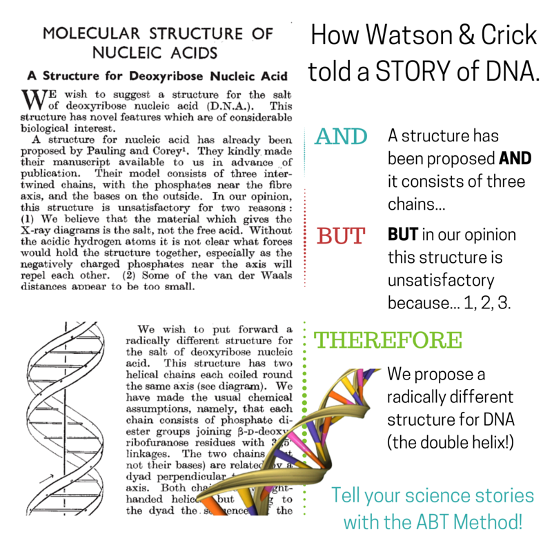 Telling a story about DNA with the ABT method. Watson was an experienced storyteller. Image credits: Screenshot of 1953 Watson & Crick article, Nature.com. DNA, Wikimedia. Graphic: Paige Jarreau.