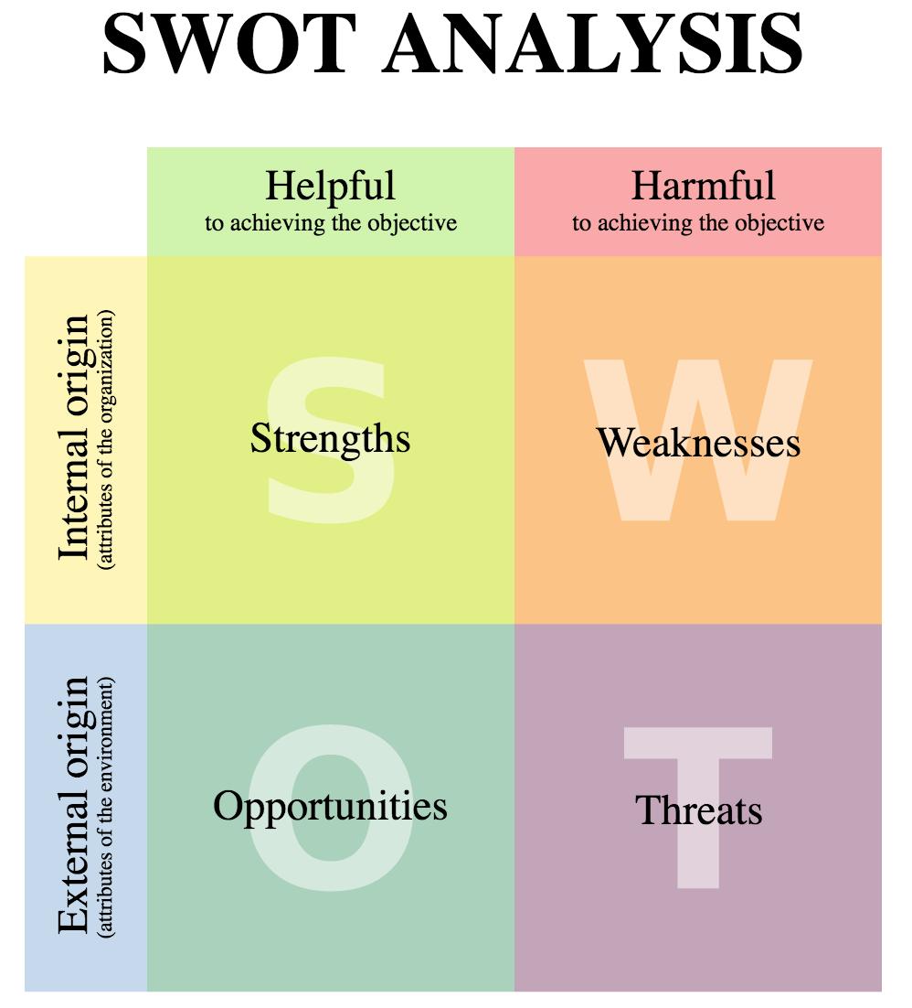 A SWOT analysis. Credit:  Xhienne  , Wikipedia.