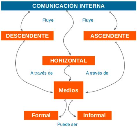 Gráfico 1: Estructura de la comunicación interna