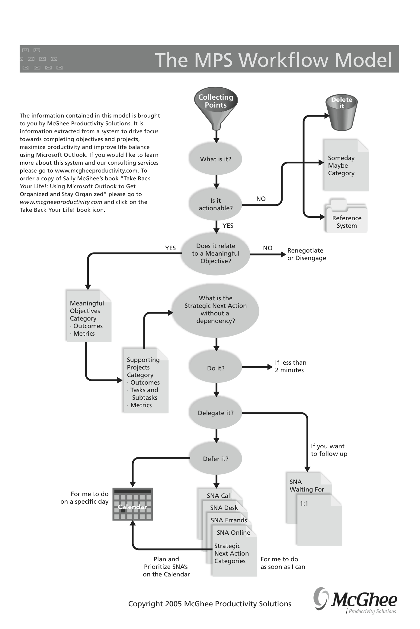 The MPS Workflow Model