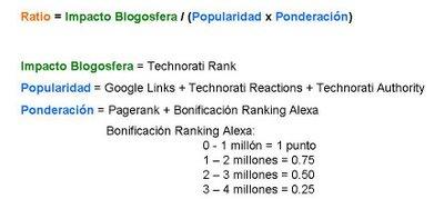 Fórmula del ranking de blogosfera
