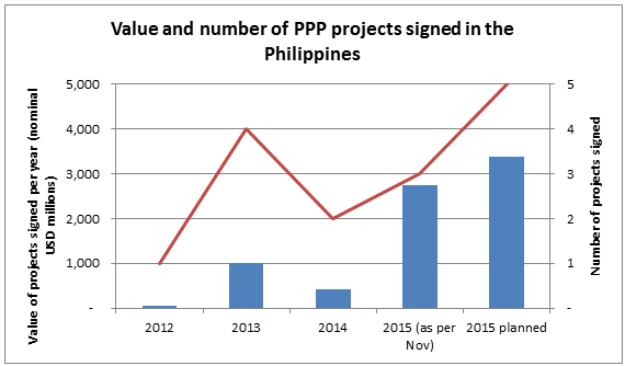 Source:  Philippines PPP Center , presented by the author