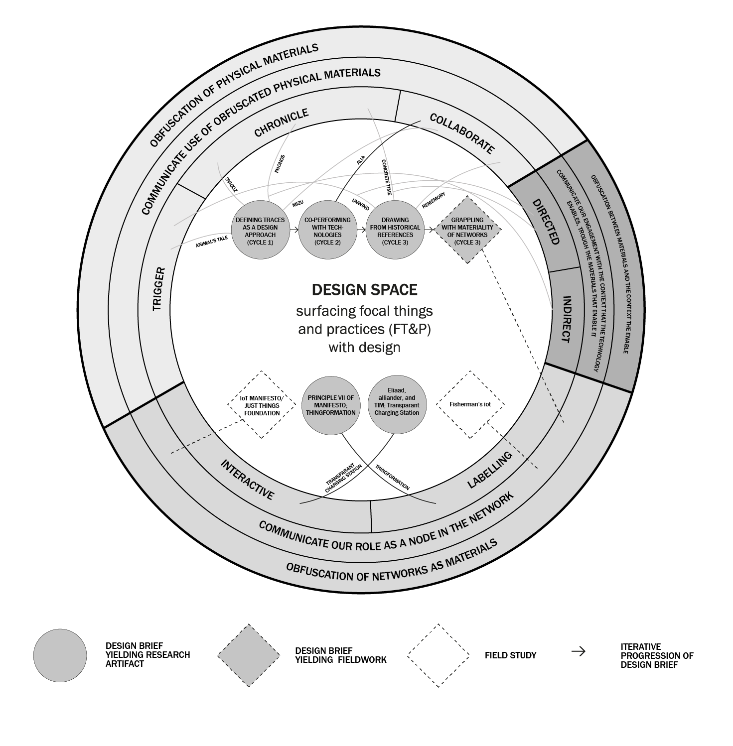 """The Beast"": a diagram situating research projects undertaken in this dissertation in relation to one another. This diagram reveals some of the findings and the complexities surrounding surfacing Albert Borgmann's concept of ""focal things and practices"" with design. The diagram is not for the faint of heart."