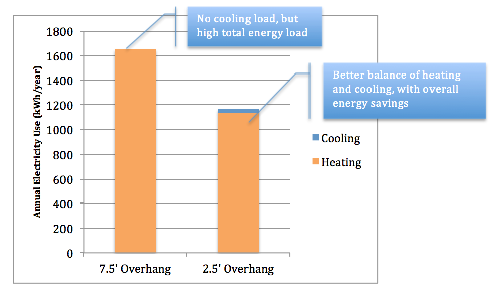 Note: We is modeled with an electric heat pump (for heating and cooling).