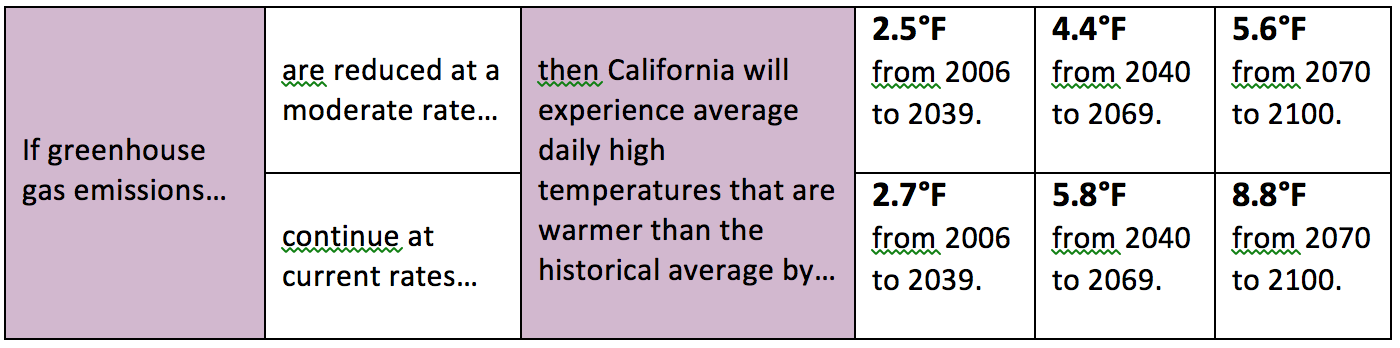 Source: California's Fourth Climate Change Assessment: California's Changing Climate 2018