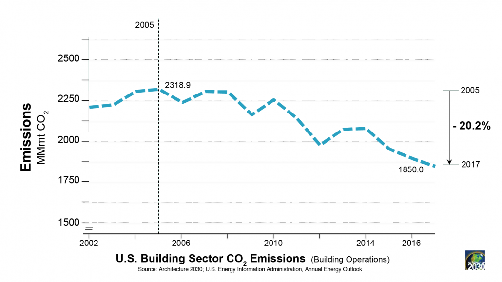 Arch 2030 Bldg emissions down 20%.png