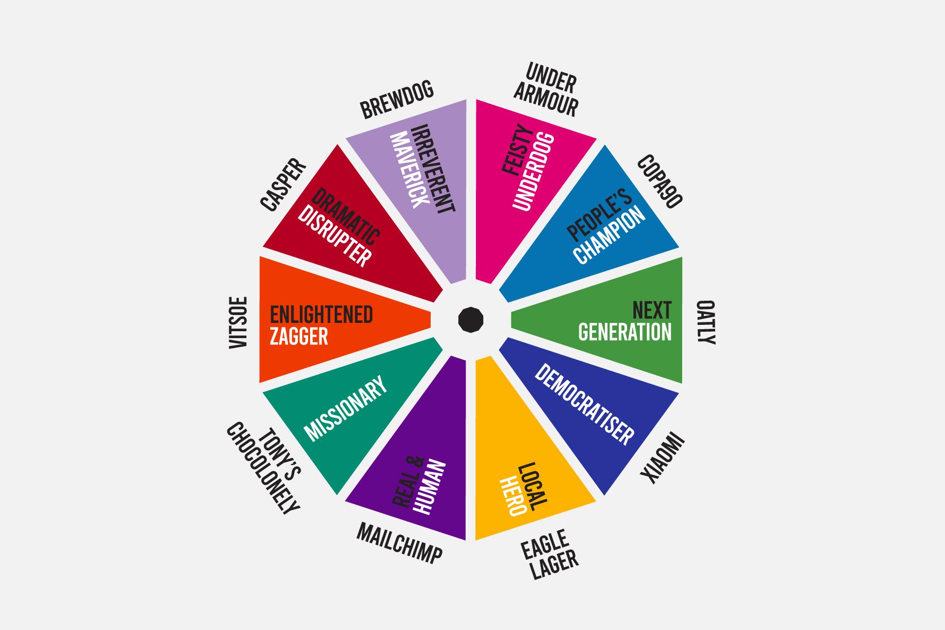 Overthrow II, by  eatbigfish  &  PHD Worldwide , explores 10 types of challenger strategy.