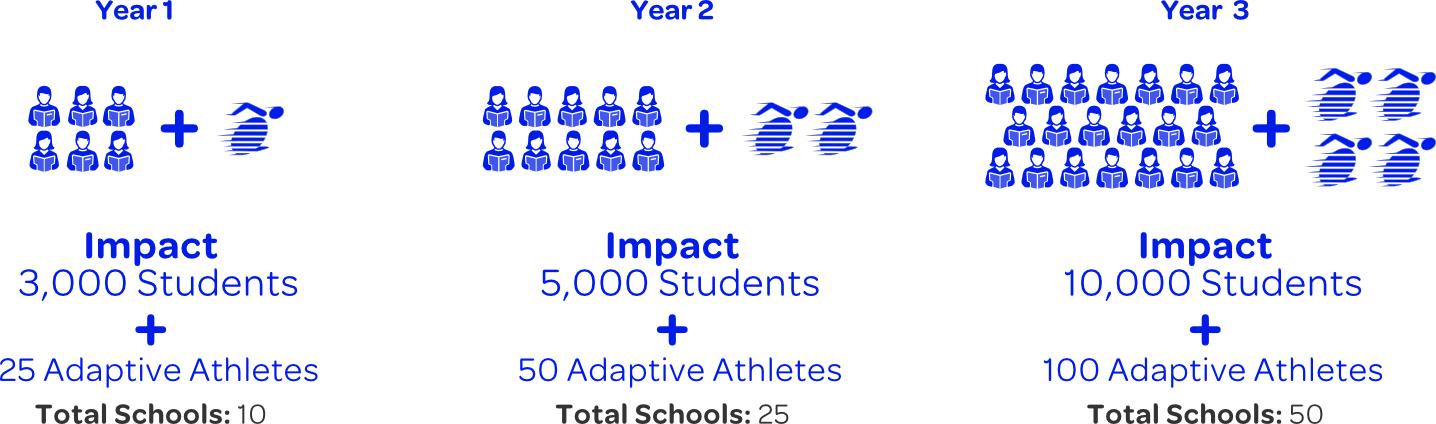 ASAP (Adaptive Scholastic Athletic Program)