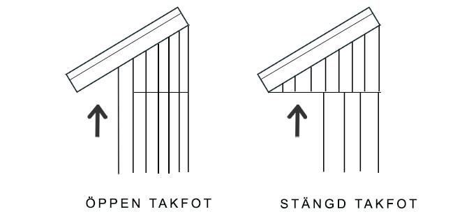 Öppen takfot tycker vi är snyggast till den hustyp vi ska bygga. Hur många gånger vi reflekterat över en takfot innan vi beslutade oss för att bygga hus? Noll! :)