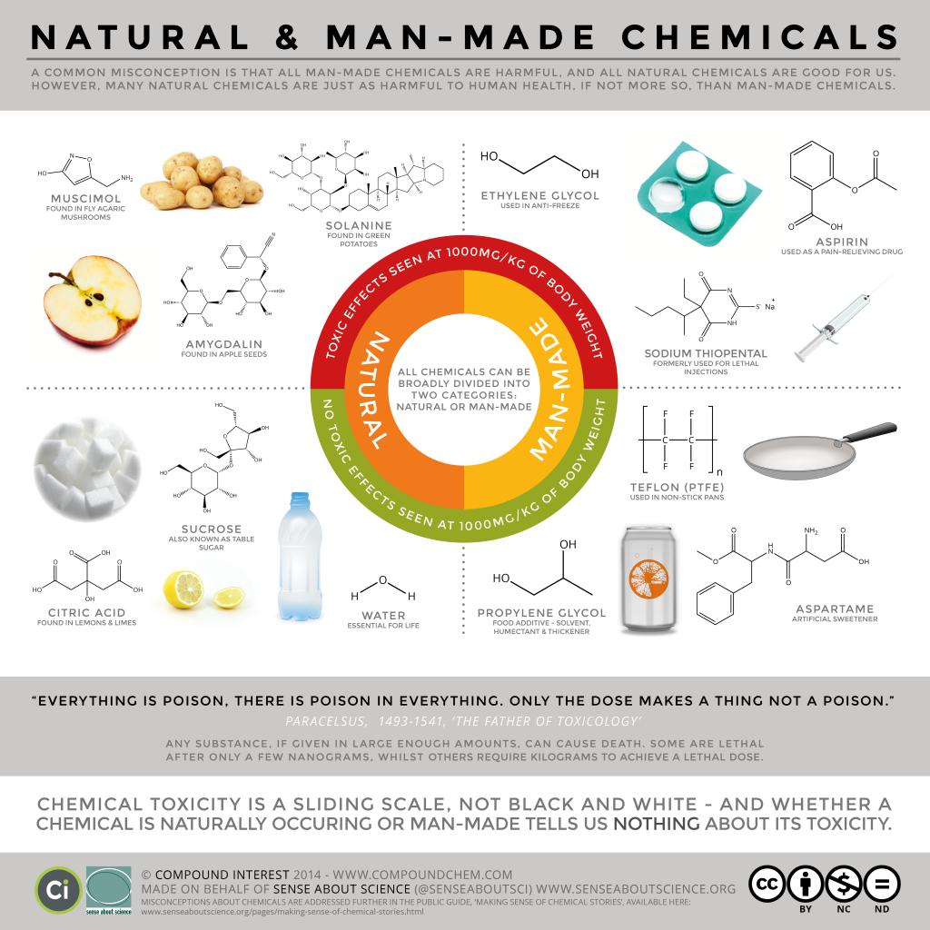 SAS-Natural-vs.-Man-Made-Toxicity-FINAL-v2-post-1024x1024.png
