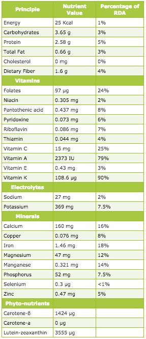 provided by the USDA https://ndb.nal.usda.gov/ndb/foods/show/3603